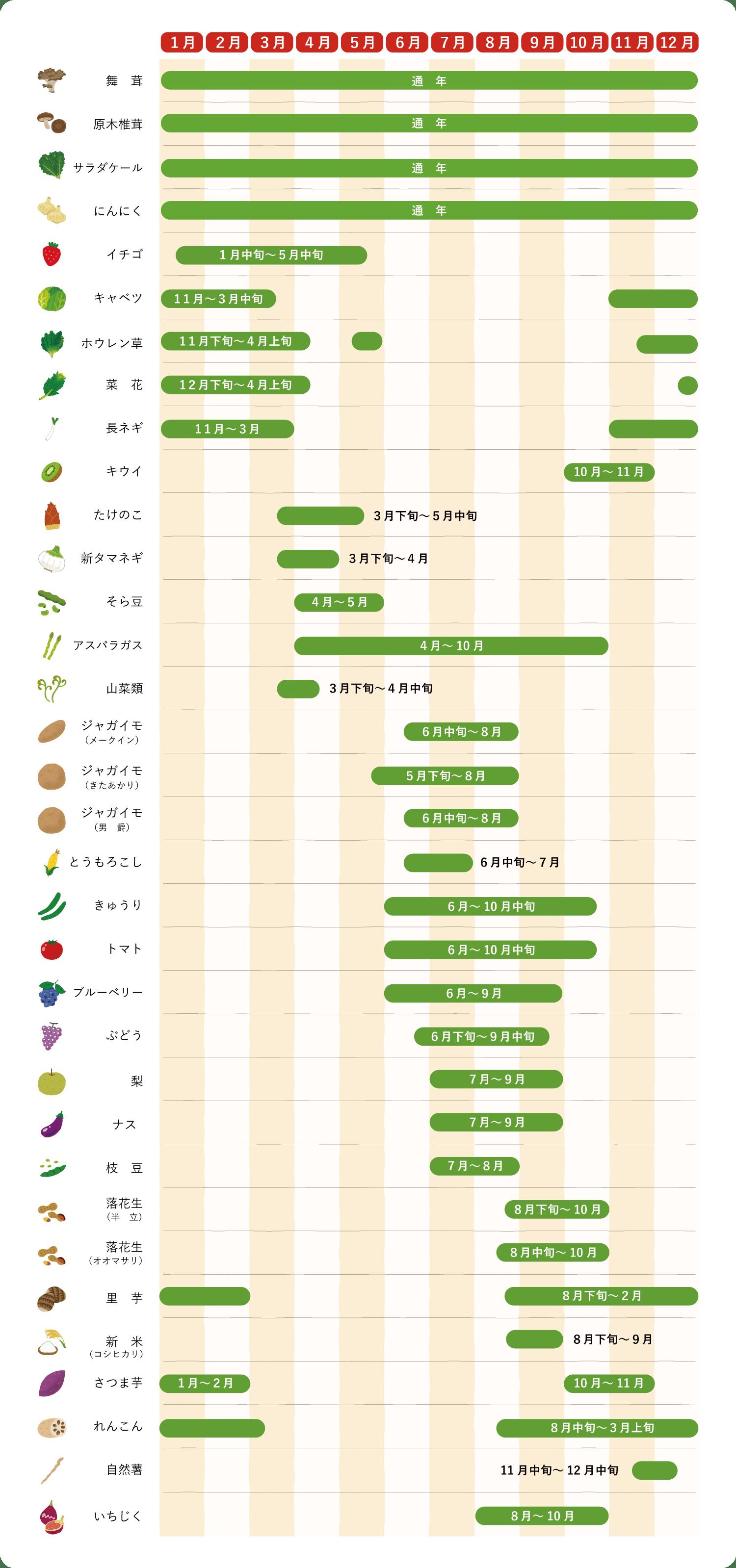 農産物カレンダー